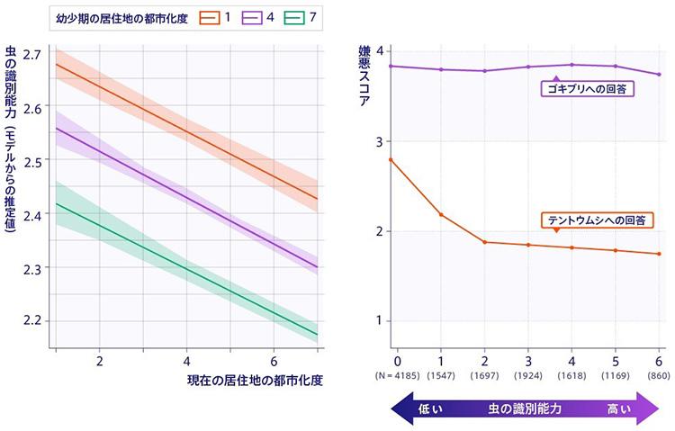左は調査で分かった、幼少期と現在の居住地が虫の識別能力に与える影響。右は虫の識別能力と嫌悪度の関係で、嫌悪度が最高だったゴキブリと最低のテントウムシの例(東京大学提供)