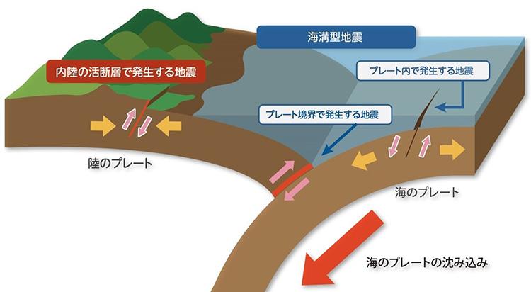 さまざまなタイプの地震。海のプレートが陸のプレートの下に沈み込むことで、プレート境界地震が起こる。沈み込む海のプレートの内部でも地震が発生することがある(地震調査研究推進本部提供)