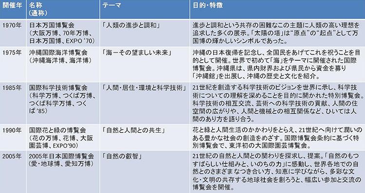 表1. 過去に日本で開催された国際博覧会(万博)と、そのテーマ(博覧会資料から作成)