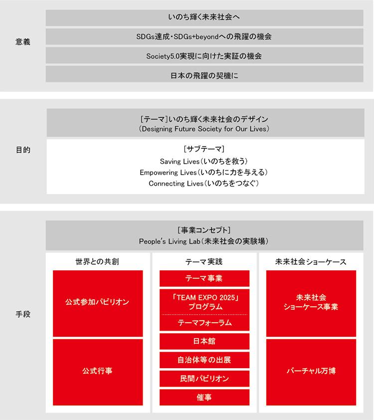 図1.大阪・関西万博の事業構成(2025年日本国際博覧会「基本計画」P.18を参考に作成)