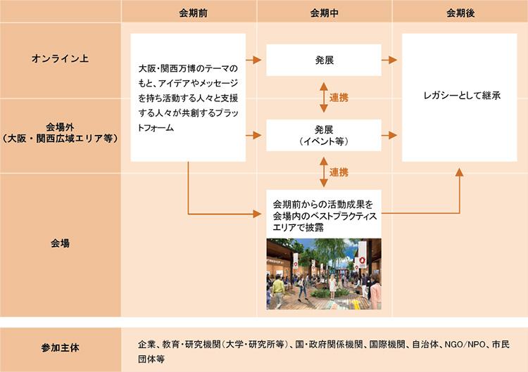 図2.共創と参画を促す「TEAM EXPO 2025」プログラム(2025年日本国際博覧会協会HPを参考に作成、画像提供:2025年日本国際博覧会協会)
