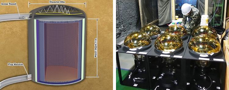 ハイパーカミオカンデの模式図(左)と、性能を高めた光電子増倍管(いずれもハイパーカミオカンデ研究グループ提供)