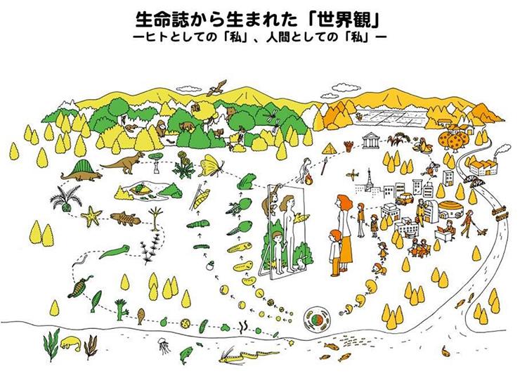 科学技術と経済が進んで豊かな社会を作っていくイメージ図。中村氏は母子も裸になると生きものとしてのヒトであり、その背景に38億年の生命誌がある。この両方を踏まえて生きるのがこれからの社会という(中村桂子氏提供)