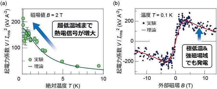 実験結果。左グラフは温度を下げると絶対零度近くまで電気が増大したこと、右は強磁場でも発電したことを示す(東京大学提供)