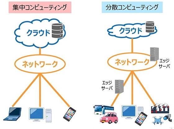 クラウドコンピューティング(左)とエッジコンピューティングのイメージ(出典:総務省「平成の情報化に関する調査研究」〈2019年3月〉)