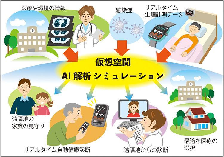 Society5.0で実現される医療に関するイメージ(編集部作成)