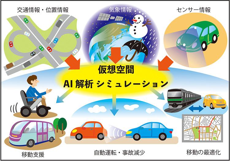 Society5.0で実現される交通に関するイメージ(編集部作成)