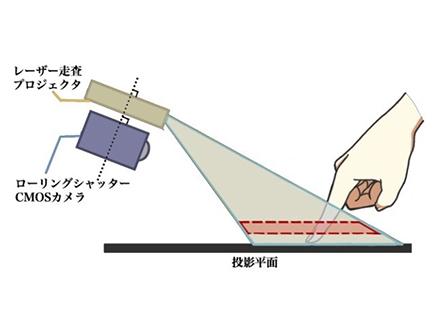 「どこでもタッチディスプレー」カメラ1台で正確に 奈良先端大など開発