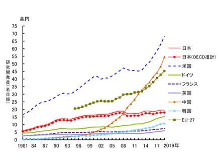 論文数は世界4位だが注目論文数は10位に後退 今年の「科学技術指標」