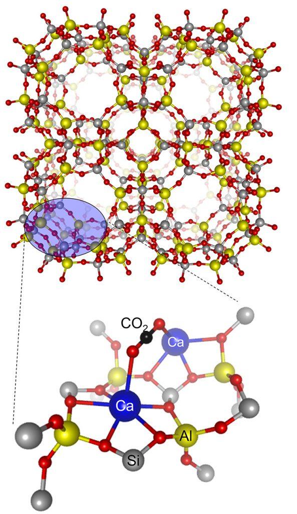 ゼオライトの細孔内に配置されたCa イオン上で起る CO2 吸着(織田さん提供)