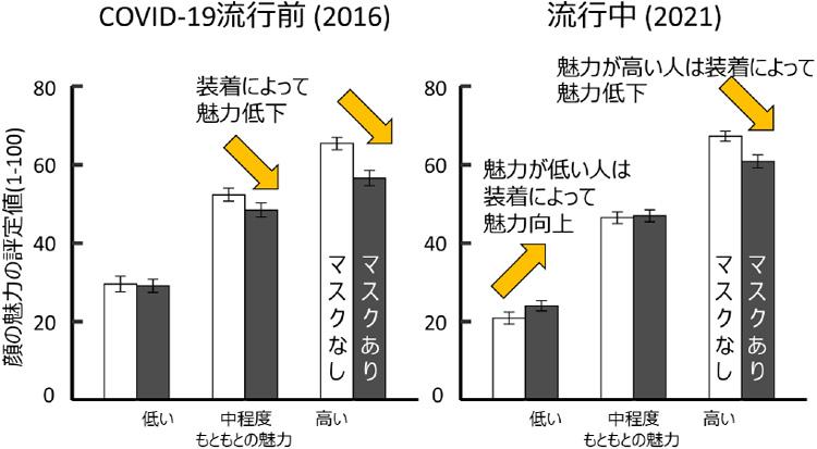 マスクが顔の印象に及ぼす効果。2016年と21年の比較(河原教授提供)