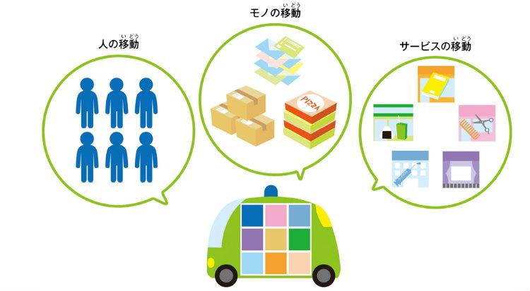 さまざまなニーズに応えるサービスカー 自動運転を核としたサービスカーは人やモノの移動に使えることはもちろん、移動図書館や移動販売車のようにモジュール化した各種サービスを載せ替えてどこにでも運ぶことができる。複数のモジュールを積載することも可能だ。