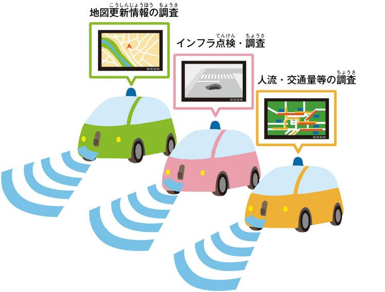 低コストでインフラ点検 人・モノ・サービスの移動を目的に走行するサービスカーが、走りながらインフラ点検や地図データ取得をすることで専用車両よりも低いコストで、問題箇所を早期発見できる。