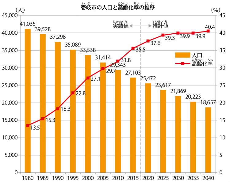 出典:総務省「国勢調査報告」 国立社会保障・人口問題研究所「日本の地域別将来推計人口(平成25年3月推計)」