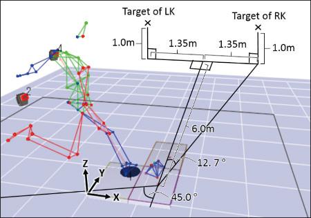 ボールキックのデータ解析 ボールをキックする動作を解析することで、筋肉の働きや腰部の動きがどのように調節されているかがわかる 画像提供:東京大学スポーツバイオメカニクス研究室