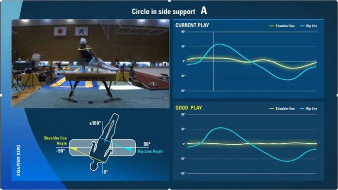 自分の演技と模範演技を比較できるトレーニングシステムの画面(イメージ)。 画像提供:富士通